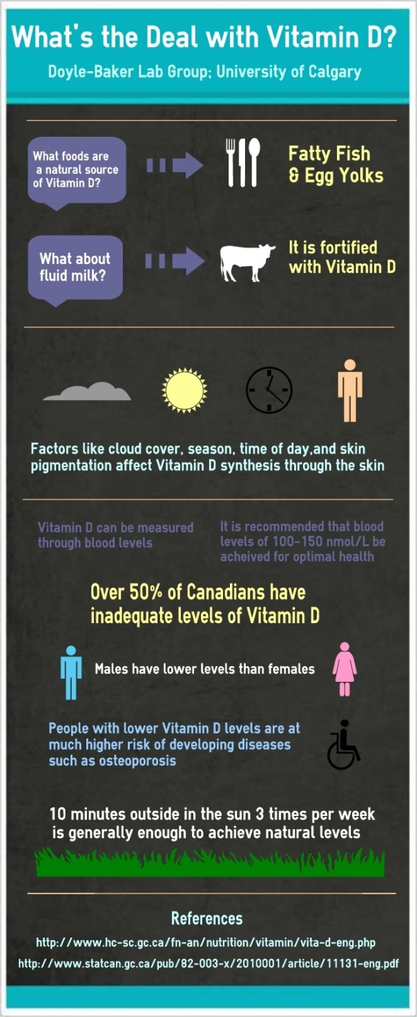Current Statistics in Vitamin D
